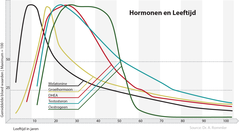 De natuurlijke vermindering van hormonen in het menselijk lichaam.